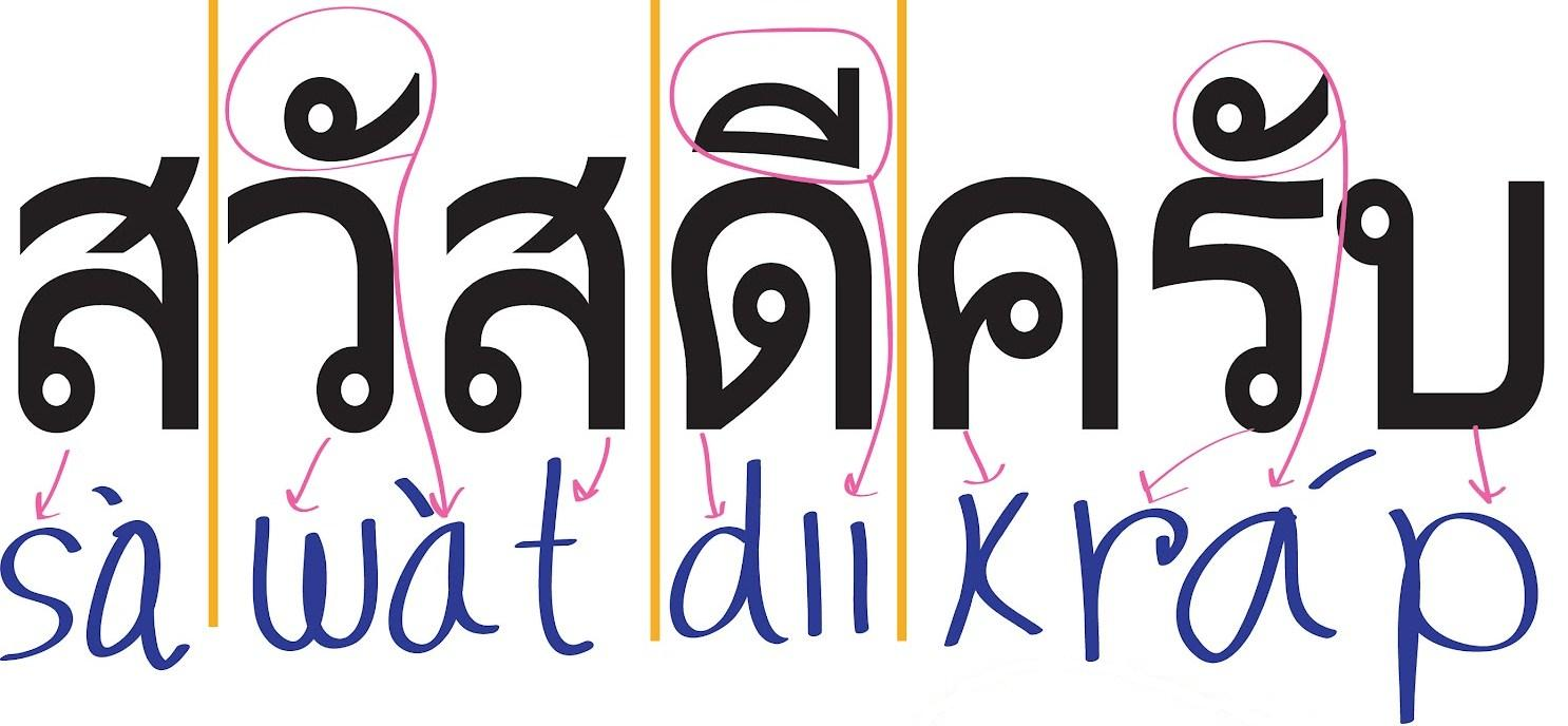 Thai language super english surat thani i recently decided i could learn morebetterfaster if i could read the language this would certainly help with the phonetic and tonal aspects of the aljukfo Gallery